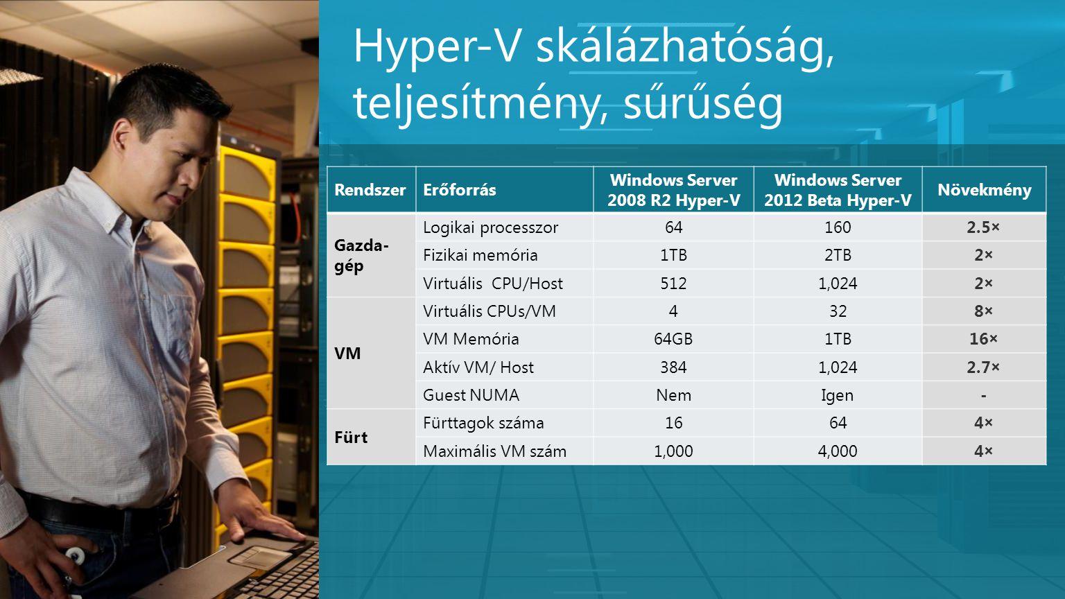 Hyper-V skálázhatóság, teljesítmény, sűrűség RendszerErőforrás Windows Server 2008 R2 Hyper-V Windows Server 2012 Beta Hyper-V Növekmény Gazda- gép Lo