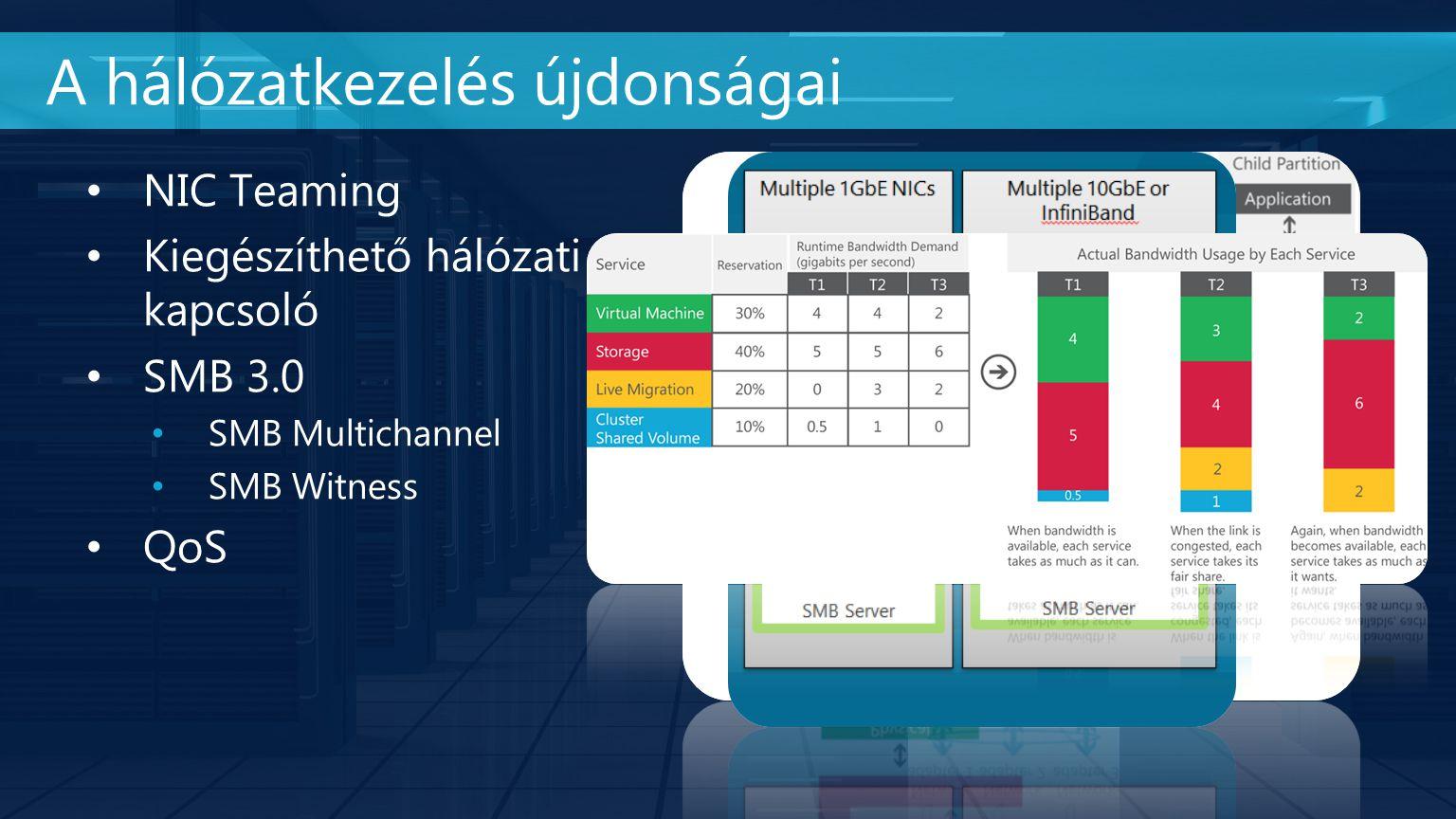NIC Teaming Kiegészíthető hálózati kapcsoló SMB 3.0 SMB Multichannel SMB Witness QoS A hálózatkezelés újdonságai