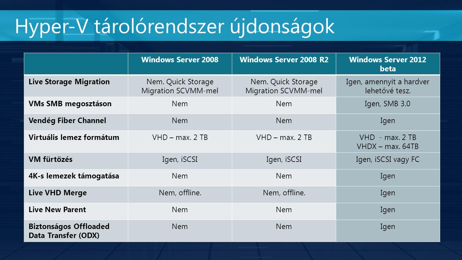 Windows Server 2008Windows Server 2008 R2Windows Server 2012 beta Live Storage MigrationNem. Quick Storage Migration SCVMM-mel Igen, amennyit a hardve
