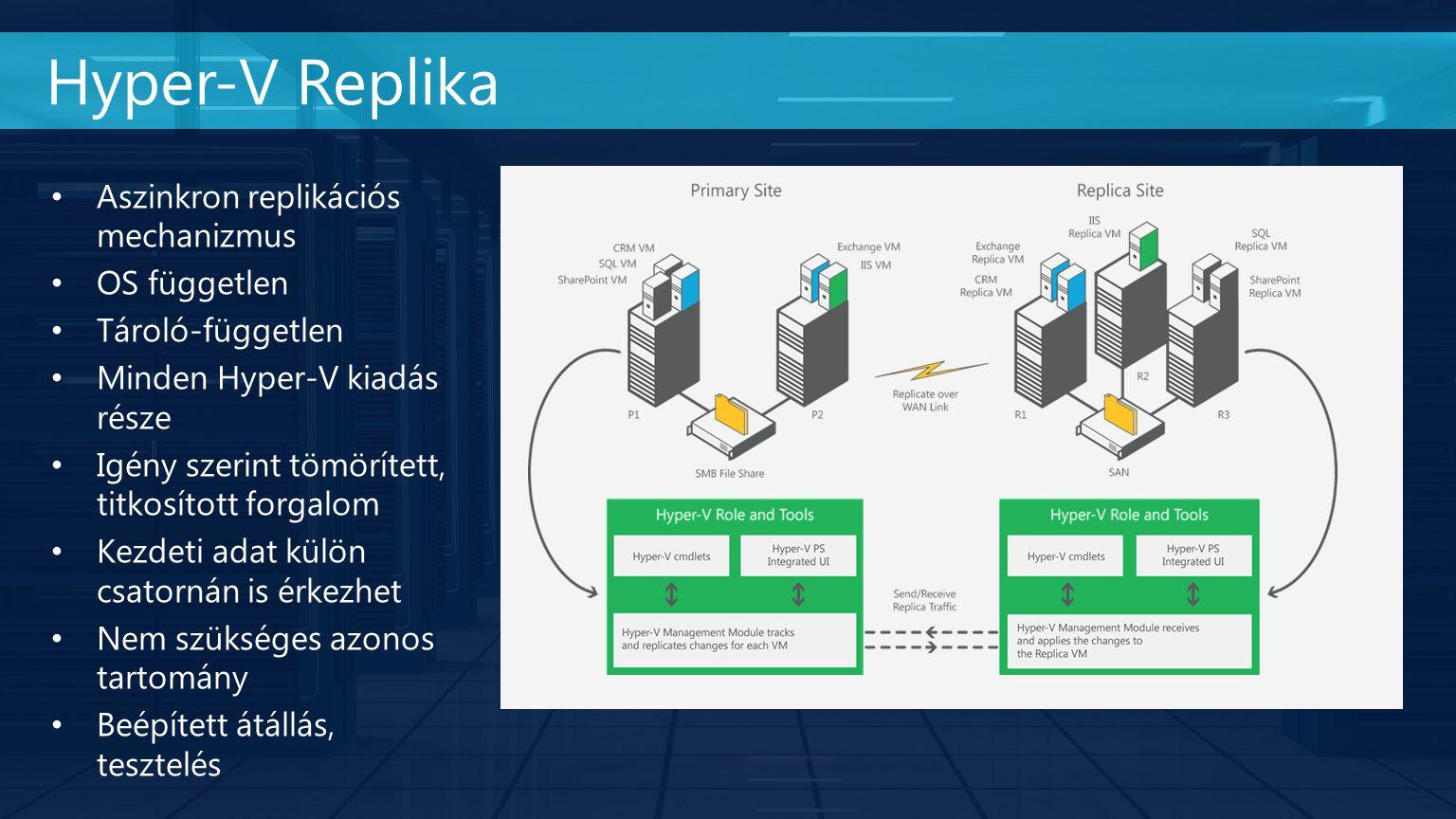 Aszinkron replikációs mechanizmus OS független Tároló-független Minden Hyper-V kiadás része Igény szerint tömörített, titkosított forgalom Kezdeti adat külön csatornán is érkezhet Nem szükséges azonos tartomány Beépített átállás, tesztelés Hyper-V Replika