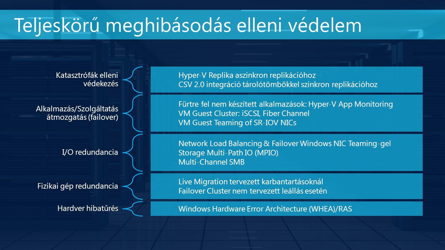 Teljeskörű meghibásodás elleni védelem Katasztrófák elleni védekezés Hyper-V Replika aszinkron replikációhoz CSV 2.0 integráció tárolótömbökkel szinkron replikációhoz Alkalmazás/Szolgáltatás átmozgatás (failover) Fürtre fel nem készített alkalmazások: Hyper-V App Monitoring VM Guest Cluster: iSCSI, Fiber Channel VM Guest Teaming of SR-IOV NICs I/O redundancia Network Load Balancing & Failover Windows NIC Teaming-gel Storage Multi-Path IO (MPIO) Multi-Channel SMB Fizikai gép redundancia Live Migration tervezett karbantartásoknál Failover Cluster nem tervezett leállás esetén Hardver hibatűrés Windows Hardware Error Architecture (WHEA)/RAS