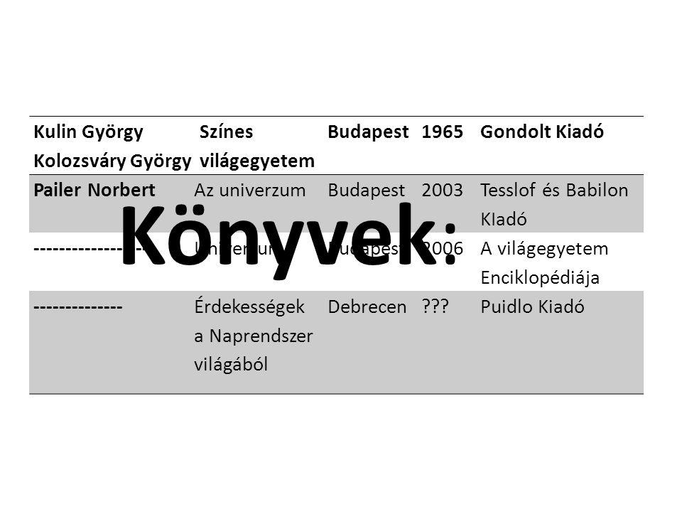 Könyvek: Kulin György Kolozsváry György Színes világegyetem Budapest1965Gondolt Kiadó Pailer NorbertAz univerzumBudapest2003 Tesslof és Babilon KIadó