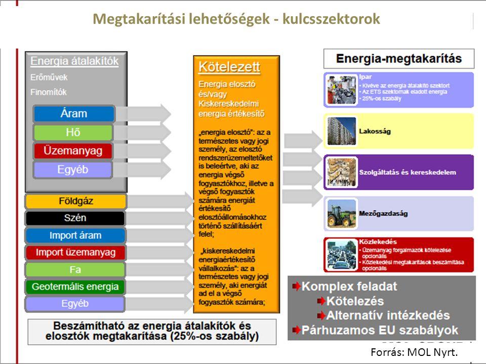 Forrás: MOL Nyrt. Megtakarítási lehetőségek - kulcsszektorok