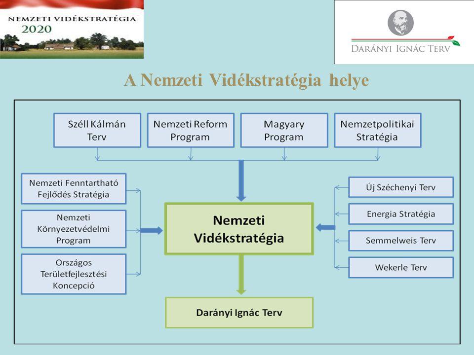A Nemzeti Vidékstratégia megvalósításának keretprogramja Darányi Ignác Terv Alappillérei, főbb intézkedési területei: 1.A jogszabályi környezet megújítása, életszerűvé tétele, egyszerűsítése; 2.Hatékony, ügyfélbarát támogatási és intézményrendszer kialakítása, a bürokrácia csökkentése, az adminisztrációs terhek enyhítése; 3.Szemléletformálási, képzési programok és akciók indítása; 4.Európai Uniós és hazai társfinanszírozású programok kidolgozása és indítása; 5.Nemzeti finanszírozású programok kidolgozása és elindítása.