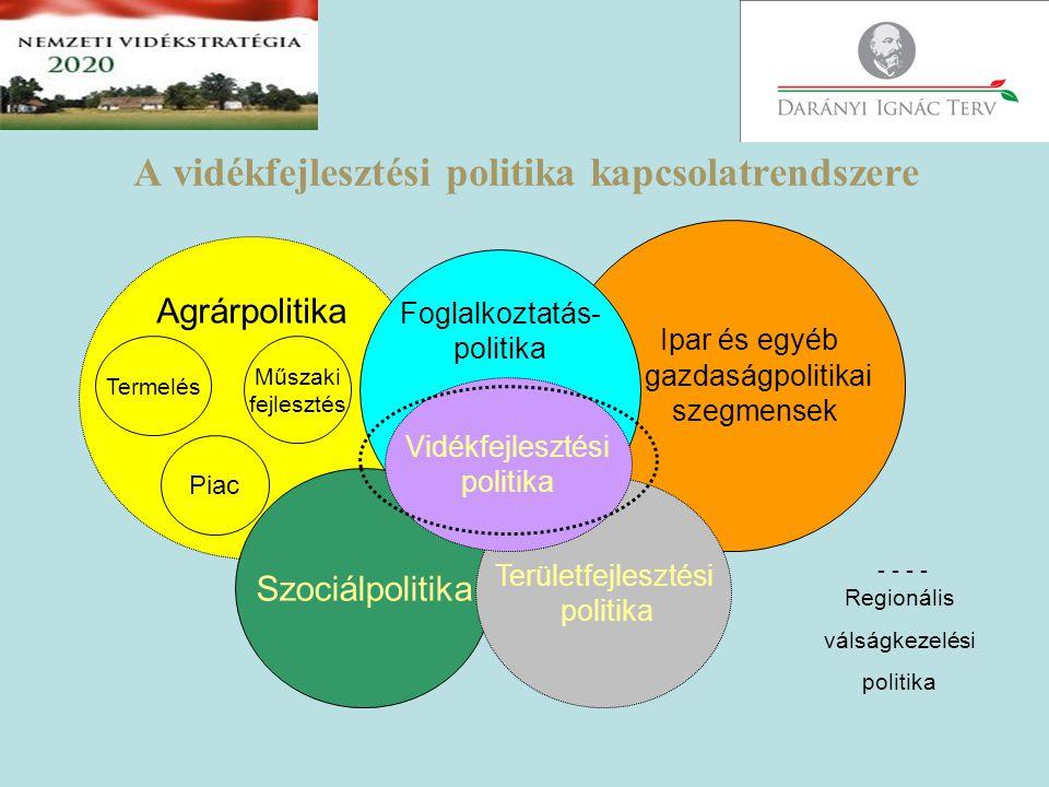 A vidékfejlesztési programok területei Vállalkozásfejlesztés Gazdaságfejlesztés Helyi infrastruktúra fejlesztése Épített örökség védelme Mezőgazdaság Közösségfejlesztés Kultúra Emberi erőforrás fejlesztés Környezet- és tájvédelem Szociális programok Kistérség adottságaira, belső erőforrásaira építő, a helyi közösségek, a helyi gazdaság szereplőinek részvételével megvalósuló programok