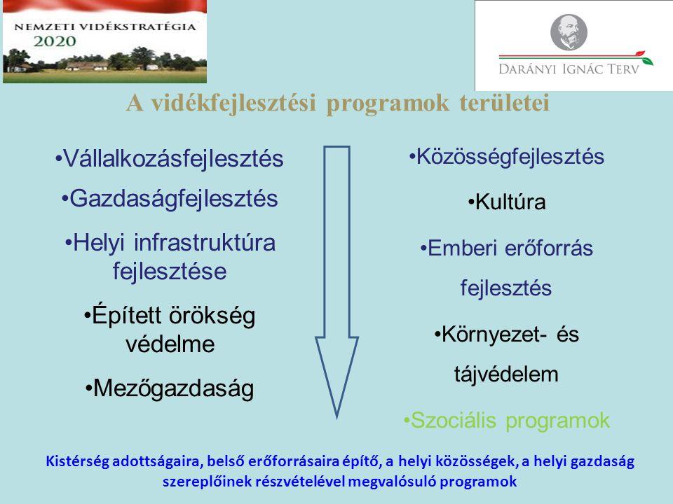 ,,A magyar vidék alkotmánya A természeti erőforrások megőrzése, az azokkal való fenntartható gazdálkodás, a mezőgazdaság és a vidék fejlesztése, a XXI.