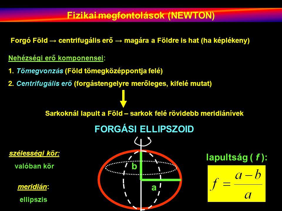 Fizikai megfontolások (NEWTON) Forgó Föld → centrifugális erő → magára a Földre is hat (ha képlékeny) Nehézségi erő komponensei: 1.