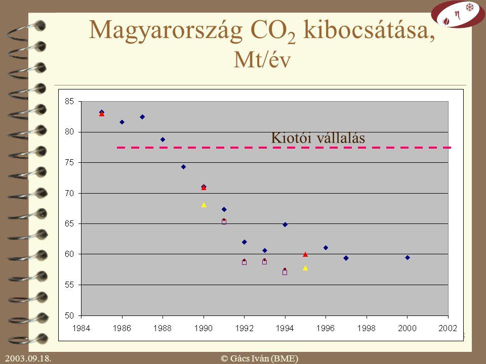 2003.09.18.© Gács Iván (BME) 17 Globális hatás: üvegház, klímaváltozás Kiotó Protokoll: 1997 december Cél: üvegházhatású gázok (széndioxid, metán, freonok stb.) kibocsátásának csökkentése 2008-12-re.