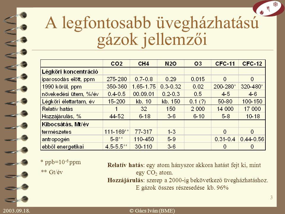 2003.09.18.© Gács Iván (BME) 2 Üvegházhatás  üvegházhatású gázok: rövidhullámú sugárzást átengedik hosszúhullámú sugárzást elnyelik  CO 2, N 2 O, O 3, CH 4, freonok  jelenlegi hatás: kb.