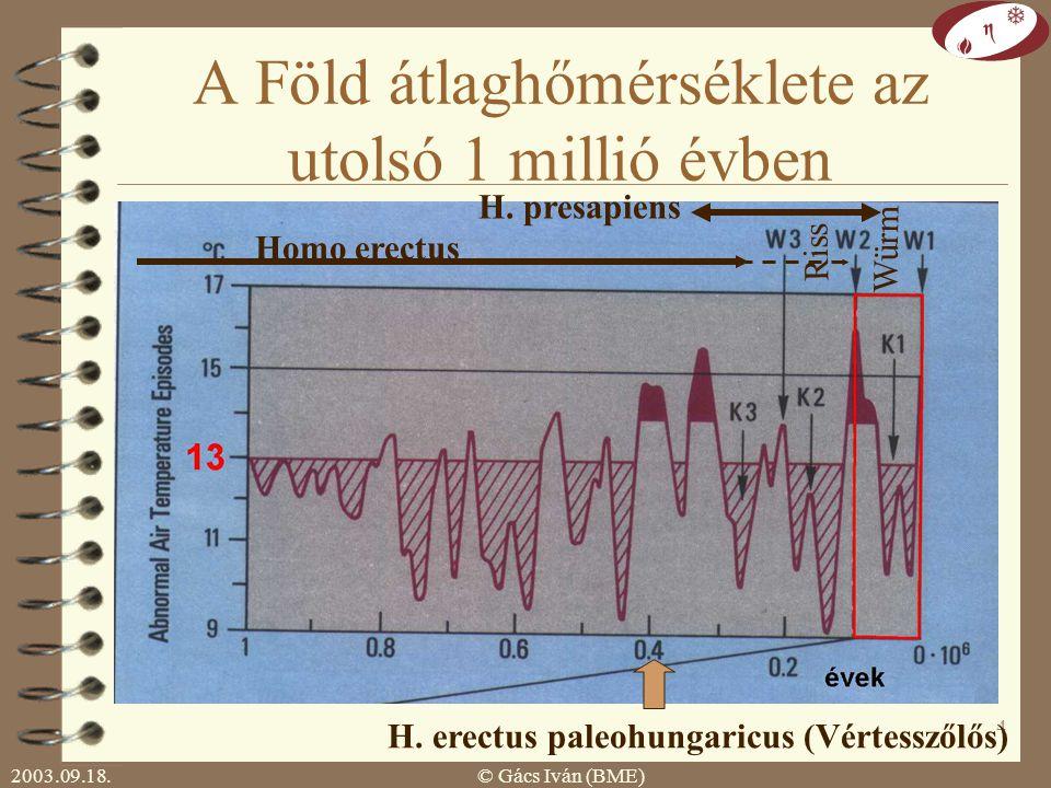 2003.09.18.© Gács Iván (BME) 3 A legfontosabb üvegházhatású gázok jellemzői * ppb=10 -6 ppm ** Gt/év Relatív hatás: egy atom hányszor akkora hatást fejt ki, mint egy CO 2 atom.