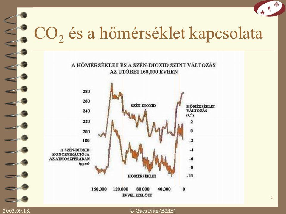 2003.09.18.© Gács Iván (BME) 7 A Föld átlaghőmérséklete az utolsó 100 évben