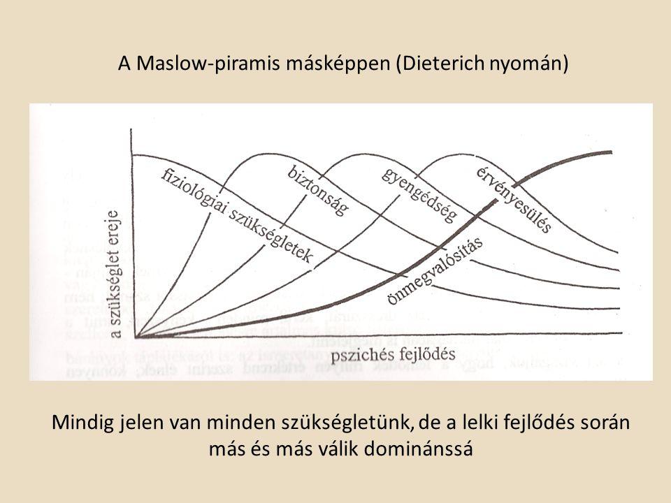 A Maslow-piramis másképpen (Dieterich nyomán) Mindig jelen van minden szükségletünk, de a lelki fejlődés során más és más válik dominánssá