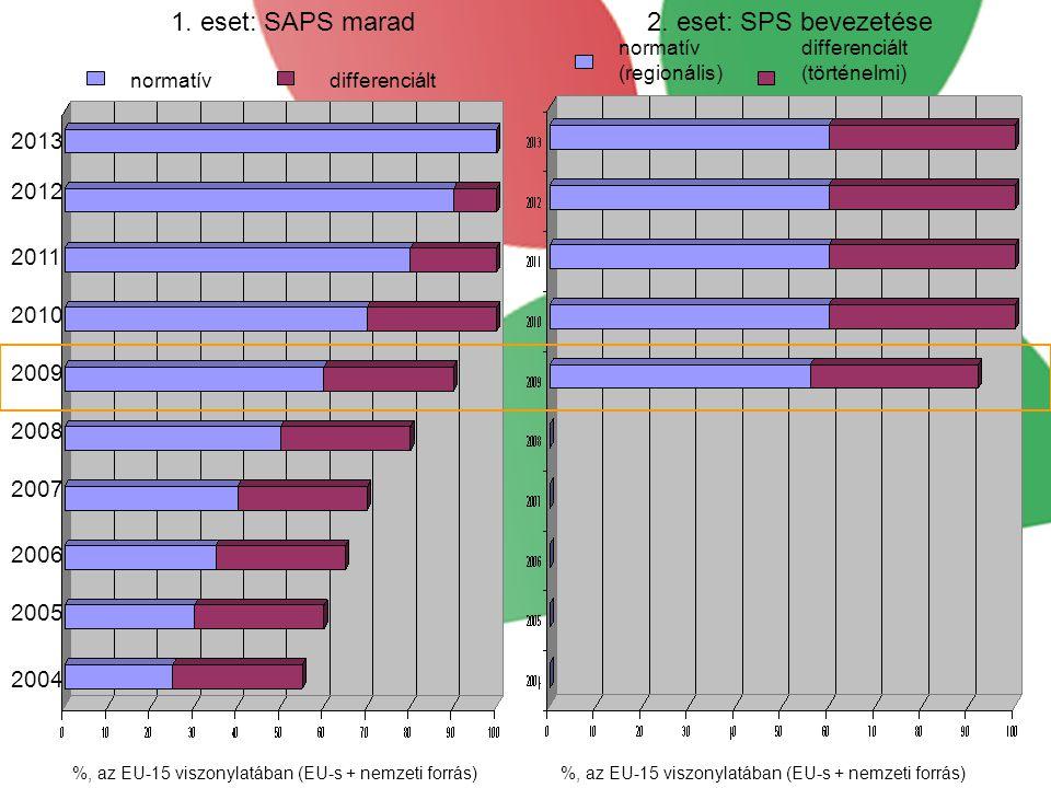 normatívdifferenciált normatív (regionális) differenciált (történelmi) 2013 2012 2011 2010 2009 2008 2007 2006 2005 2004 %, az EU-15 viszonylatában (E
