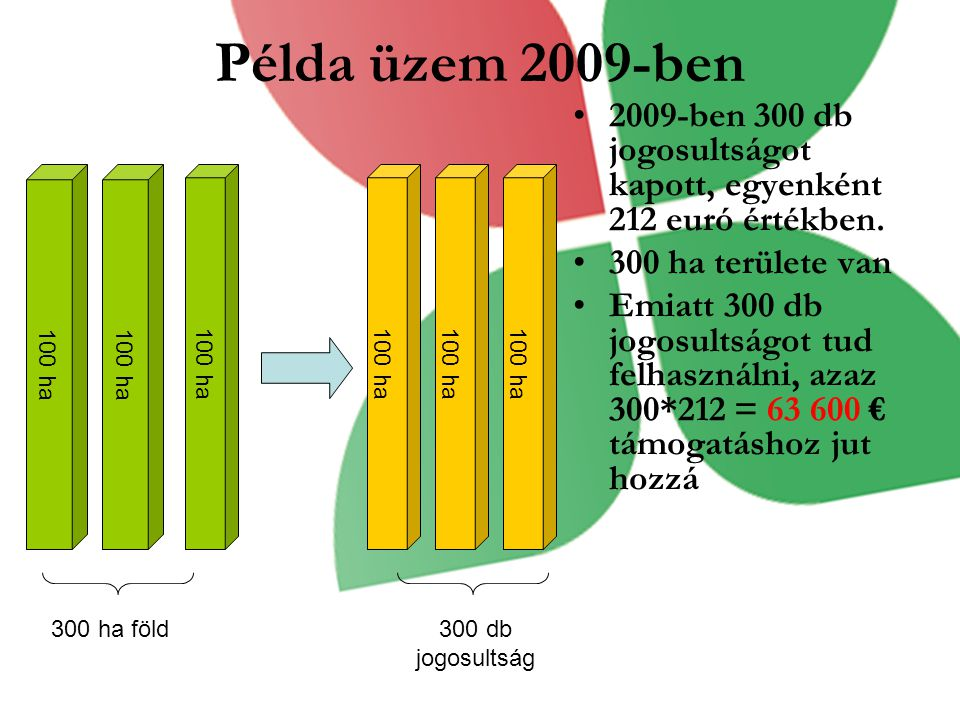 Példa üzem 2009-ben 2009-ben 300 db jogosultságot kapott, egyenként 212 euró értékben. 300 ha területe van Emiatt 300 db jogosultságot tud felhasználn