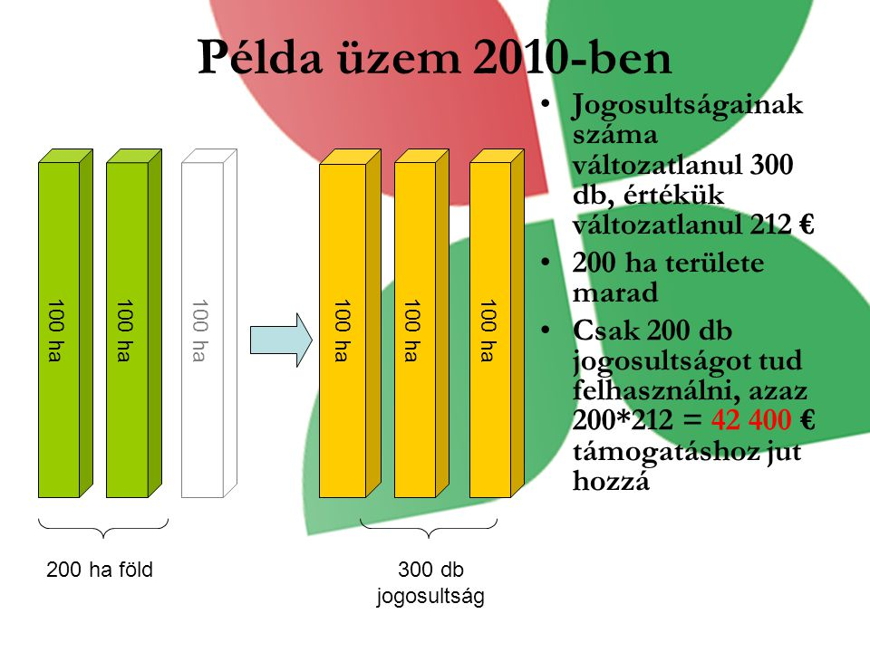 Példa üzem 2010-ben Jogosultságainak száma változatlanul 300 db, értékük változatlanul 212 € 200 ha területe marad Csak 200 db jogosultságot tud felha