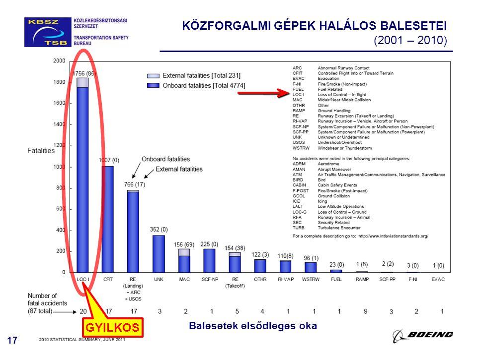 17 KÖZFORGALMI GÉPEK HALÁLOS BALESETEI (2001 – 2010) Balesetek elsődleges oka GYILKOS
