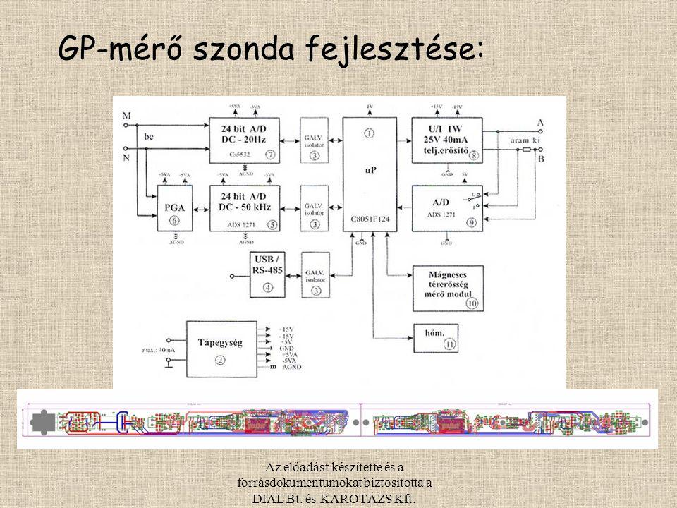 Az előadást készítette és a forrásdokumentumokat biztosította a DIAL Bt. és KAROTÁZS Kft. GP-mérő szonda fejlesztése: