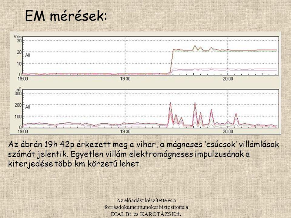 Az előadást készítette és a forrásdokumentumokat biztosította a DIAL Bt. és KAROTÁZS Kft. EM mérések: Az ábrán 19h 42p érkezett meg a vihar, a mágnese