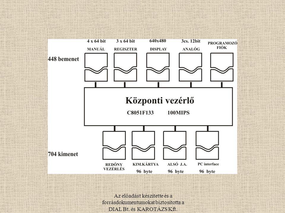 Az előadást készítette és a forrásdokumentumokat biztosította a DIAL Bt. és KAROTÁZS Kft.