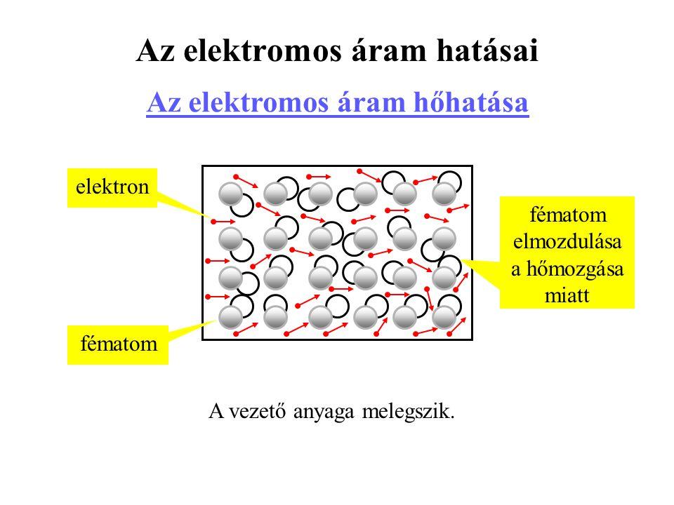 Az elektromos áram hatásai Az elektromos áram hőhatása A vezető anyaga melegszik. fématom elmozdulása a hőmozgása miatt fématom elektron