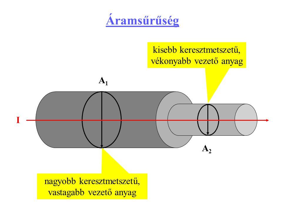 I A1A1 A2A2 nagyobb keresztmetszetű, vastagabb vezető anyag kisebb keresztmetszetű, vékonyabb vezető anyag Áramsűrűség