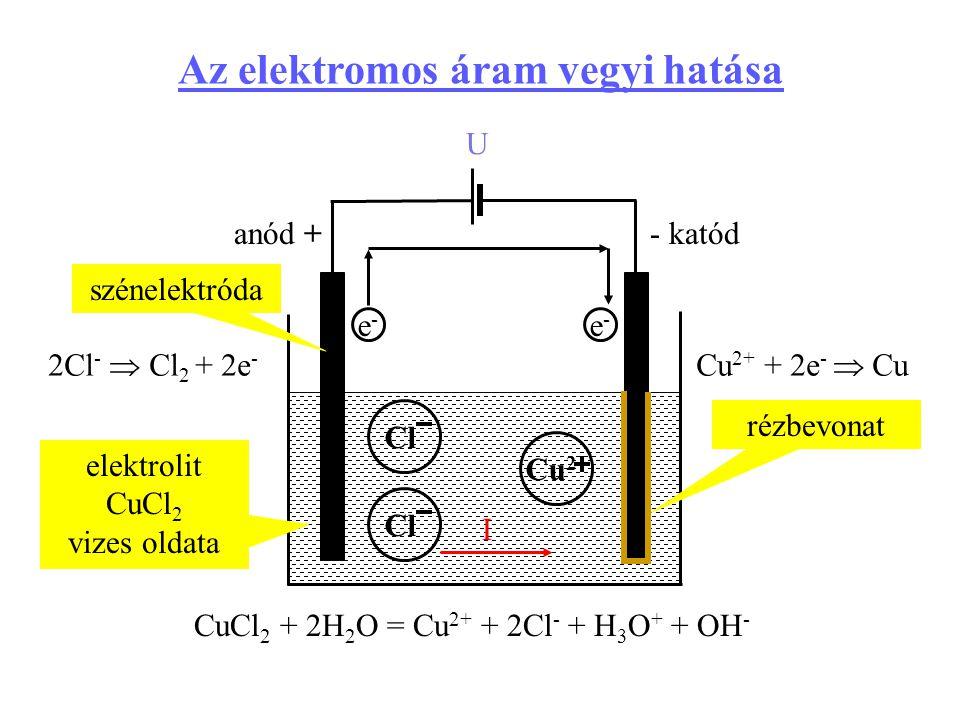 Az elektromos áram vegyi hatása U szénelektróda elektrolit CuCl 2 vizes oldata Cu 2 Cl anód +- katód e-e- e-e- Cl rézbevonat CuCl 2 + 2H 2 O = Cu 2+ +