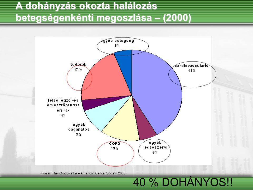 Tüdőrák prevalenciája, OKTPI adatok