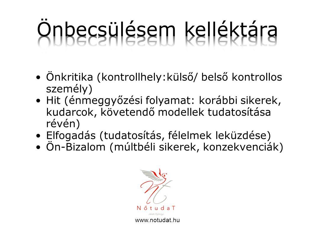 www.notudat.hu Önkritika (kontrollhely:külső/ belső kontrollos személy) Hit (énmeggyőzési folyamat: korábbi sikerek, kudarcok, követendő modellek tuda