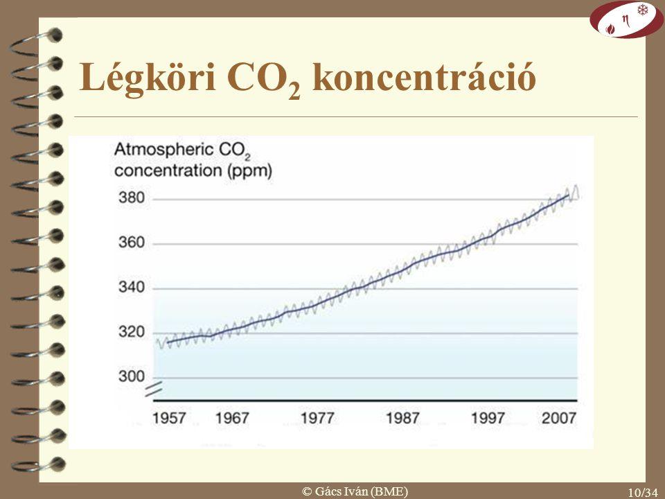 © Gács Iván (BME) 9/34 CO 2 és hőmérséklet kapcsolata