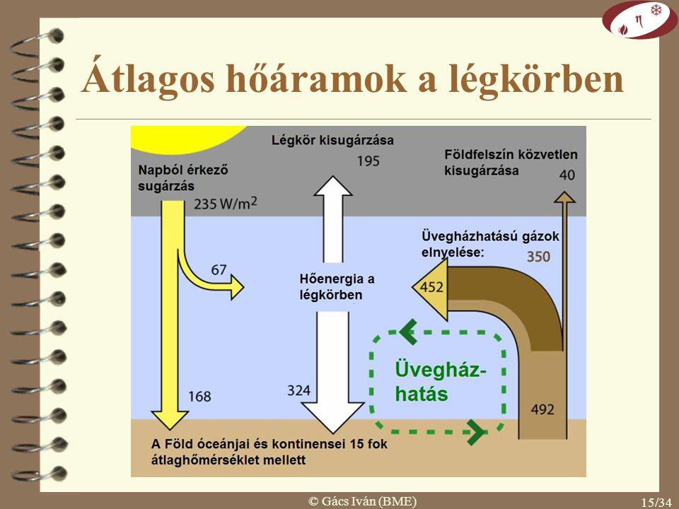 © Gács Iván (BME) 14/34 Üvegházhatás  üvegházhatású gázok: rövidhullámú sugárzást átengedik hosszúhullámú sugárzást gyengítik  H 2 O, CO 2, N 2 O, O 3, CH 4, freonok  jelenlegi hatás: kb.