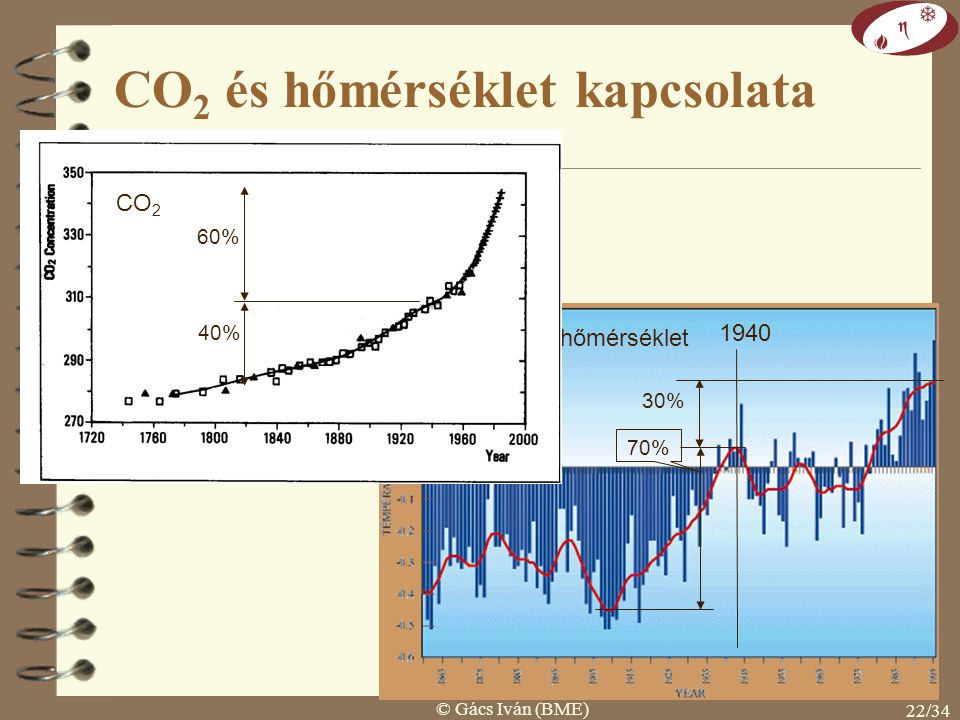 © Gács Iván (BME) 21/34 CO 2 és hőmérséklet kapcsolata 1. CO 2 tovább nő, de T növekedése megáll, 2. CO 2 még állandó, de T csökkenni kezd, 3. CO 2 cs