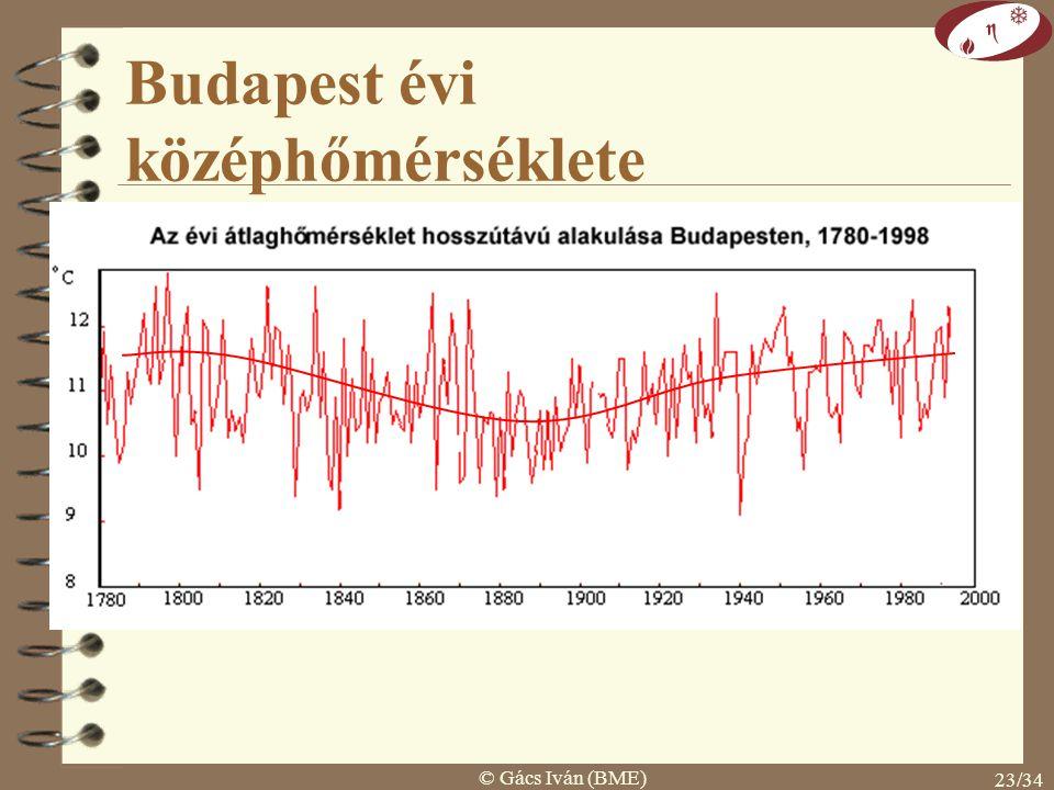 © Gács Iván (BME) 22/34 energiafelhasználásából: 1950-ig 20% utána 80% CO 2 és hőmérséklet kapcsolata 1940 hőmérséklet CO 2 60% 40% 30% 70%