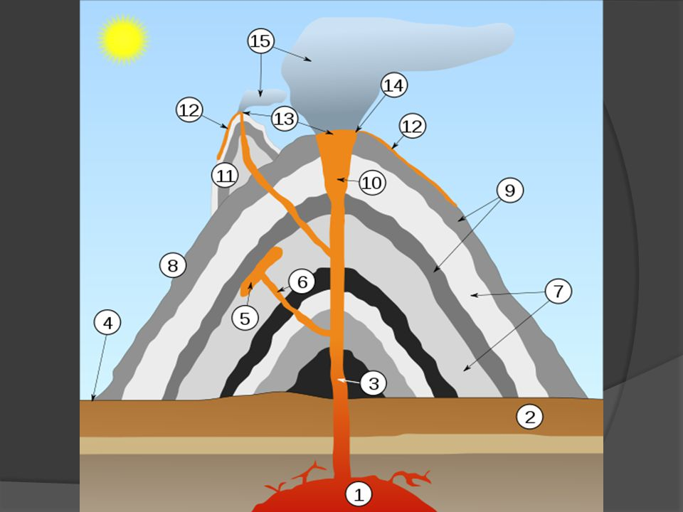 Egy vulkán fő szerkezeti elemei: mmmmagmakamra – olvadt kőzetekkel teli üreg a Föld szilárd kérgében; vvvvulkáni csatorna – egy olyan nyílás a