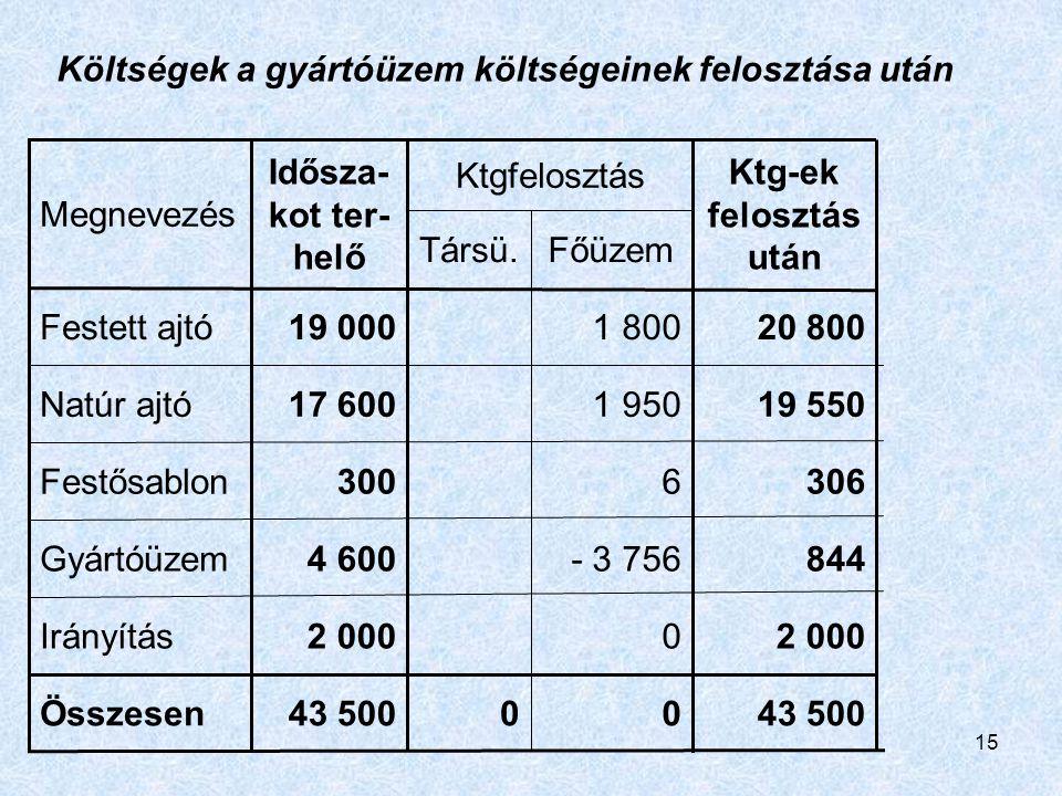 15 43 500 2 000 844 306 19 550 20 800 Ktg-ek felosztás után 43 500 2 000 4 600 300 17 600 19 000 Idősza- kot ter- helő 00Összesen 0Irányítás - 3 756Gy
