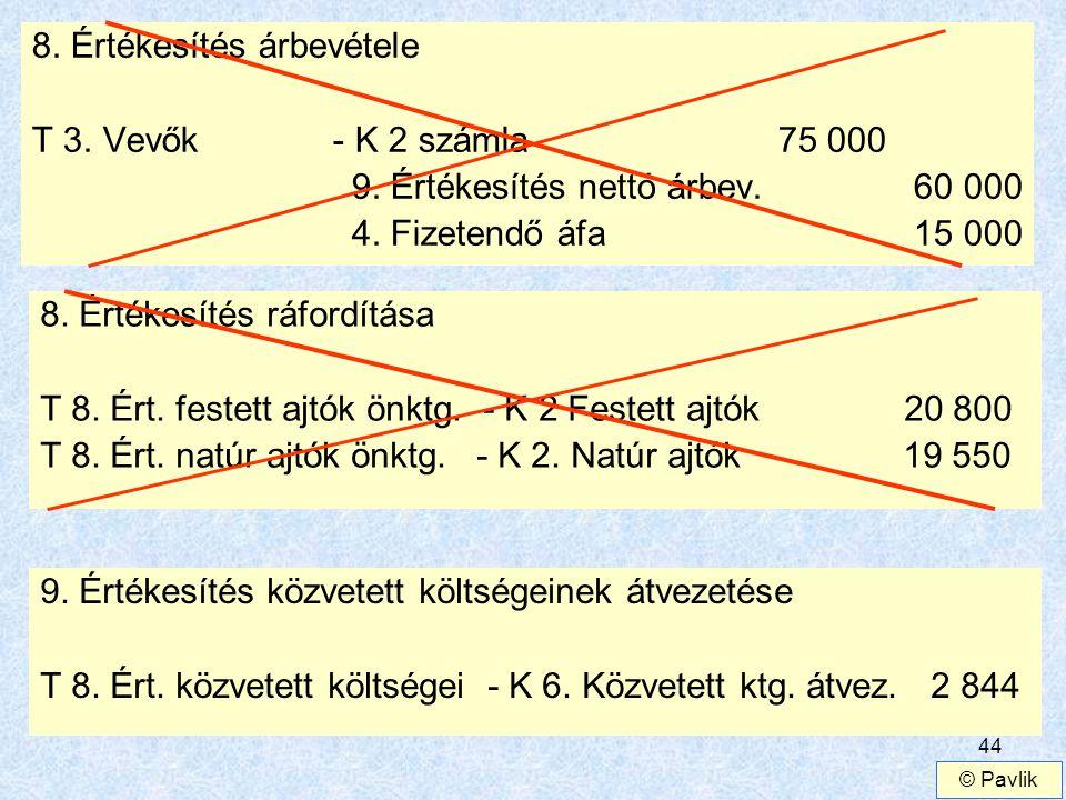 44 8. Értékesítés árbevétele T 3. Vevők - K 2 számla75 000 9. Értékesítés nettó árbev. 60 000 4. Fizetendő áfa 15 000 8. Értékesítés ráfordítása T 8.