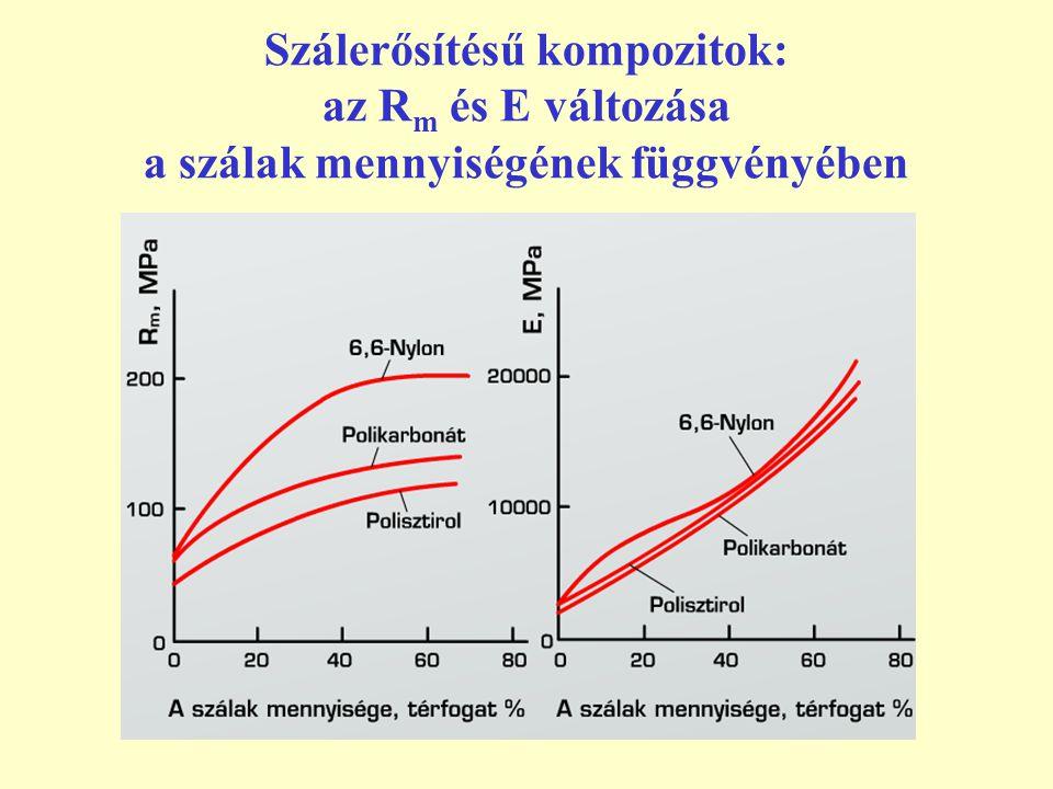 Szálerősítésű kompozitok: az R m és E változása a szálak mennyiségének függvényében