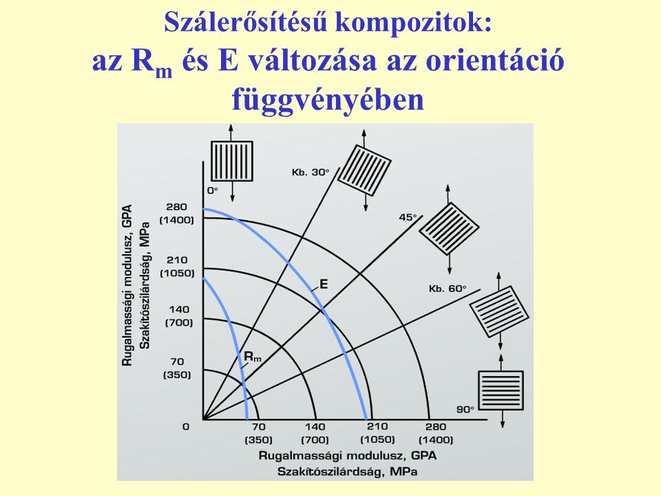 Szálerősítésű kompozitok: az R m és E változása az orientáció függvényében