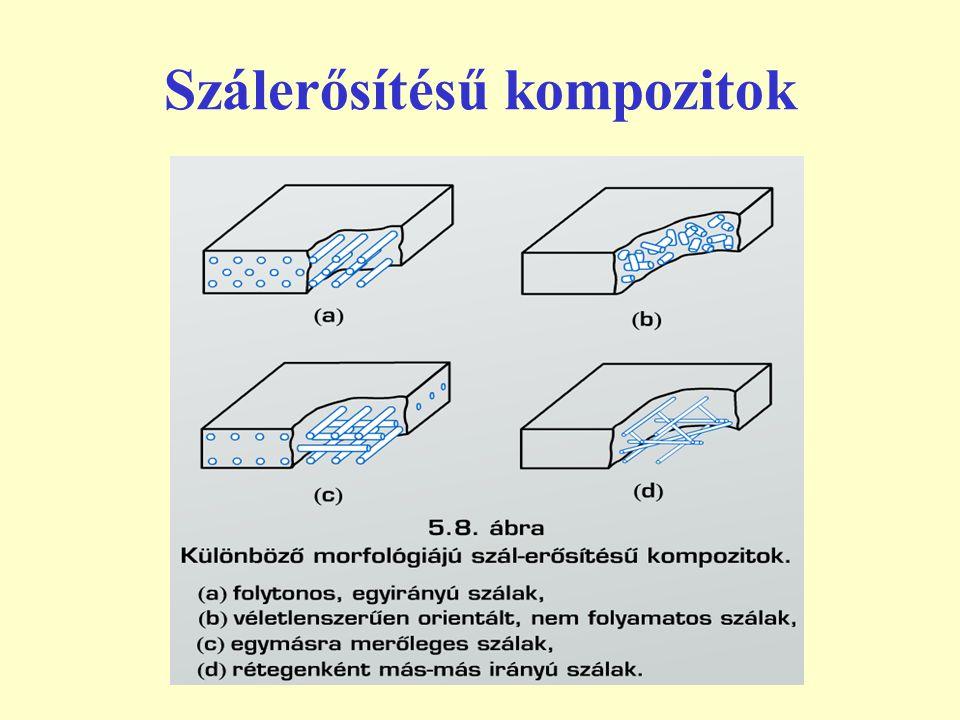 Szálerősítésű kompozitok alapanyagai: szálak Üvegszál: olvadt üvegből fokozatosan húznak 6…12 μm átmérőjű szálakat, melyeket köteg, paplan vagy szövet formában hoznak forgalomba Grafit (karbon) szál: különféle karbonláncú vegyületeket tartalmazó alapanyagok pirolízisével, nyújtásával hoznak létre a szálirányban összefüggő grafit kristályokat
