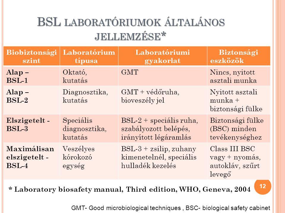 BSL LABORATÓRIUMOK ÁLTALÁNOS JELLEMZÉSE * Biobiztonsági szint Laboratórium típusa Laboratóriumi gyakorlat Biztonsági eszközök Alap – BSL-1 Oktató, kut