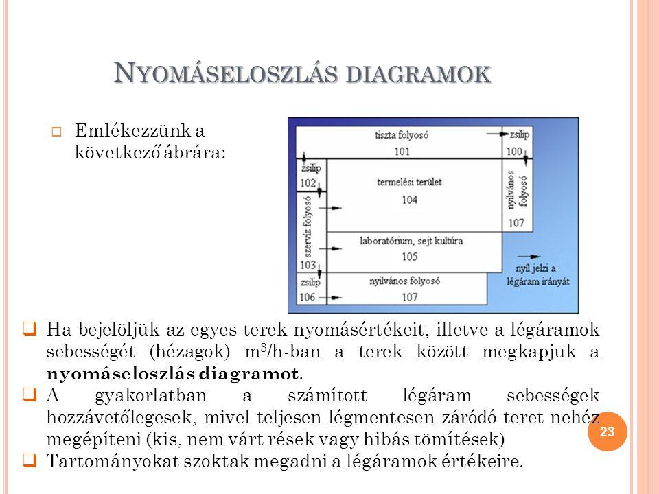 N YOMÁSELOSZLÁS DIAGRAMOK  Emlékezzünk a következő ábrára: 23  Ha bejelöljük az egyes terek nyomásértékeit, illetve a légáramok sebességét (hézagok)