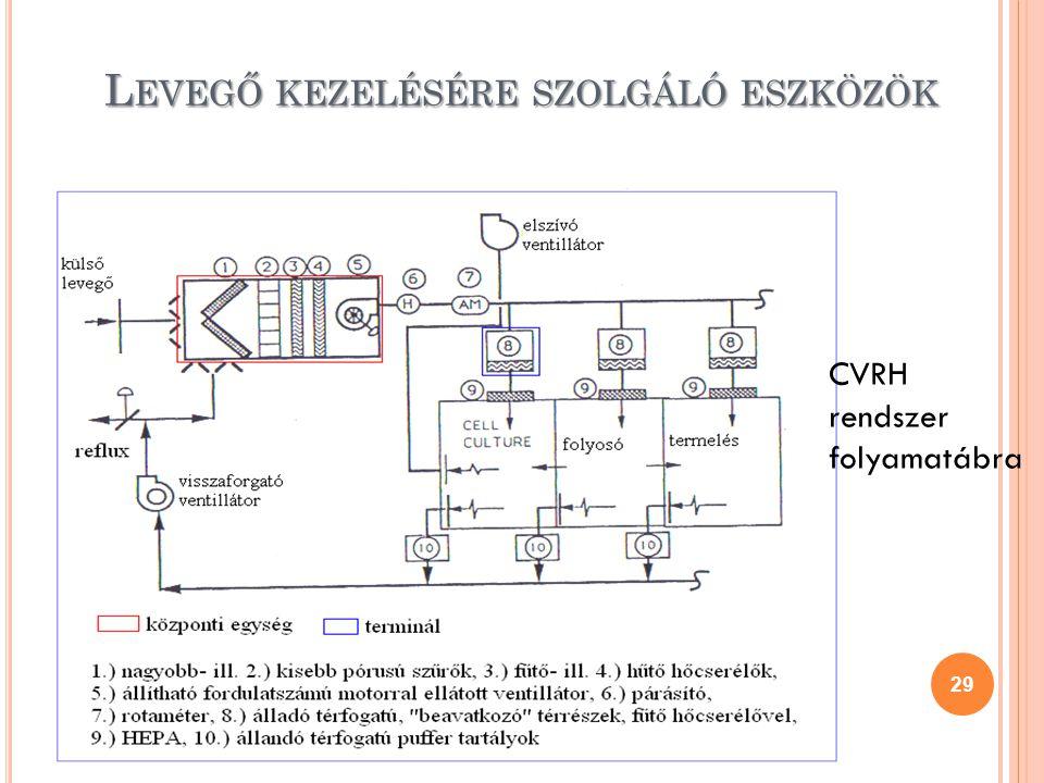 29 CVRH rendszer folyamatábra L EVEGŐ KEZELÉSÉRE SZOLGÁLÓ ESZKÖZÖK