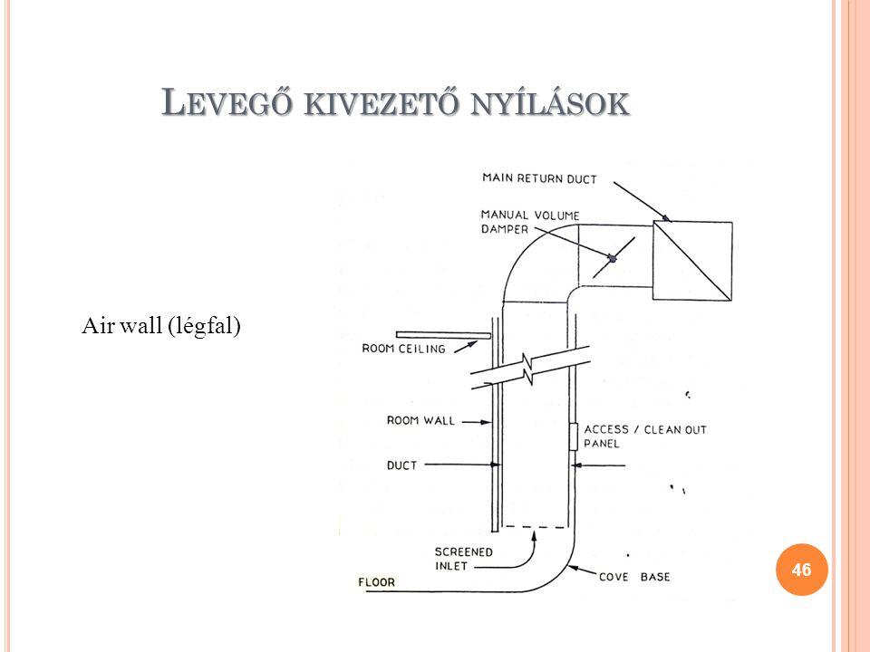 46 Air wall (légfal) L EVEGŐ KIVEZETŐ NYÍLÁSOK