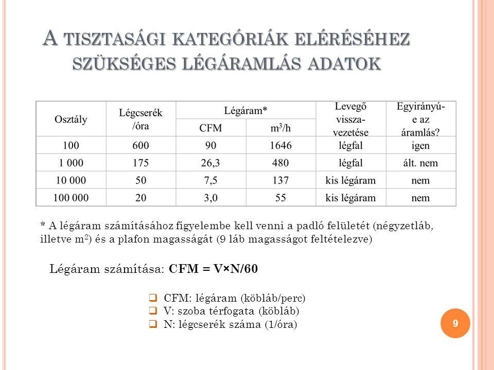 A TISZTASÁGI KATEGÓRIÁK ELÉRÉSÉHEZ SZÜKSÉGES LÉGÁRAMLÁS ADATOK 9 Légáram számítása: CFM = V×N/60  CFM: légáram (köbláb/perc)  V: szoba térfogata (kö
