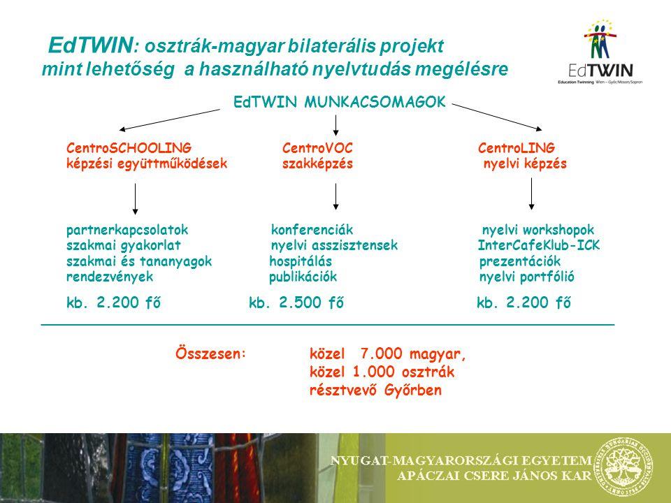 EdTWIN : osztrák-magyar bilaterális projekt mint lehetőség a használható nyelvtudás megélésre EdTWIN MUNKACSOMAGOK CentroSCHOOLING CentroVOC CentroLING képzési együttműködések szakképzés nyelvi képzés partnerkapcsolatok konferenciák nyelvi workshopok szakmai gyakorlat nyelvi asszisztensek InterCafeKlub-ICK szakmai és tananyagok hospitálás prezentációk rendezvények publikációk nyelvi portfólió kb.