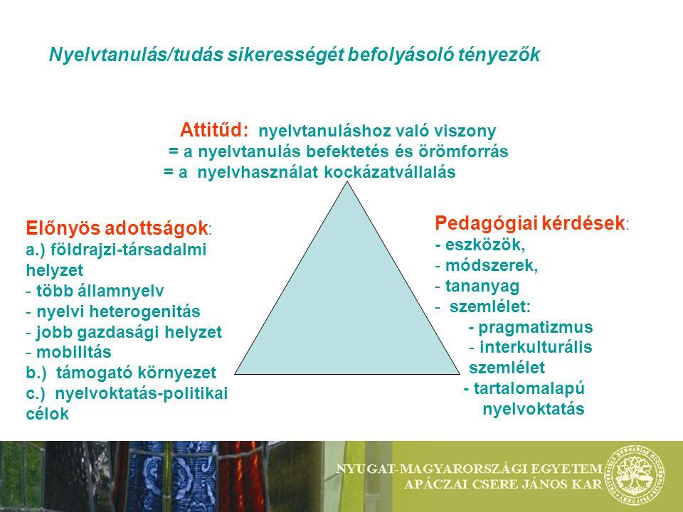 Nyelvtanulás/tudás sikerességét befolyásoló tényezők Előnyös adottságok : a.) földrajzi-társadalmi helyzet - több államnyelv - nyelvi heterogenitás - jobb gazdasági helyzet - mobilitás b.) támogató környezet c.) nyelvoktatás-politikai célok Pedagógiai kérdések : - eszközök, - módszerek, - tananyag - szemlélet: - pragmatizmus - interkulturális szemlélet - tartalomalapú nyelvoktatás Attitűd: nyelvtanuláshoz való viszony = a nyelvtanulás befektetés és örömforrás = a nyelvhasználat kockázatvállalás