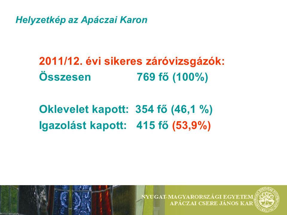 Helyzetkép az Apáczai Karon 2011/12. évi sikeres záróvizsgázók: Összesen 769 fő (100%) Oklevelet kapott: 354 fő (46,1 %) Igazolást kapott: 415 fő (53,