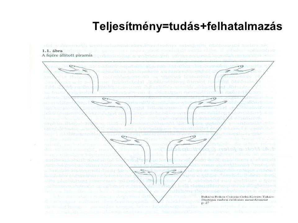 Magyarország helye a múlt és jövő között Státusztudatos társadalom 1.