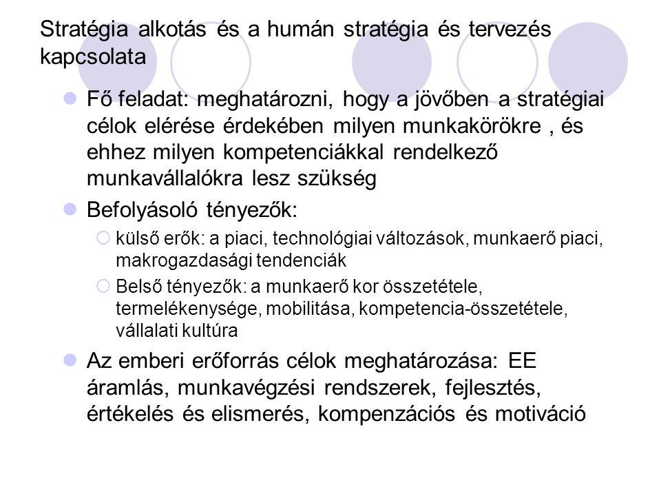 Stratégia alkotás és a humán stratégia és tervezés kapcsolata Fő feladat: meghatározni, hogy a jövőben a stratégiai célok elérése érdekében milyen mun