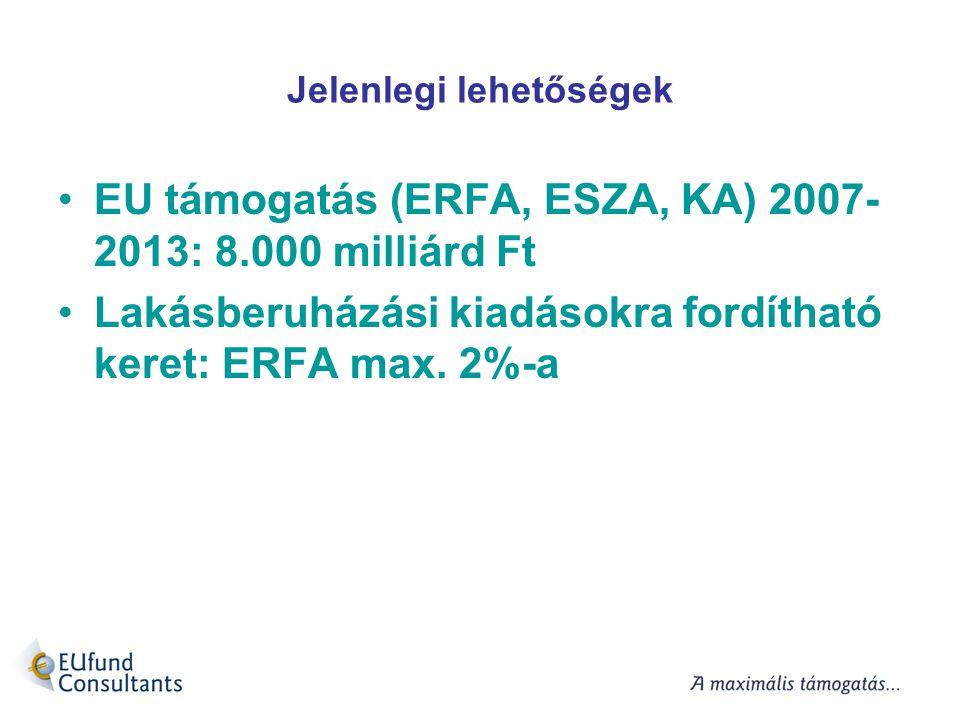 Jelenlegi lehetőségek EU támogatás (ERFA, ESZA, KA) 2007- 2013: 8.000 milliárd Ft Lakásberuházási kiadásokra fordítható keret: ERFA max. 2%-a