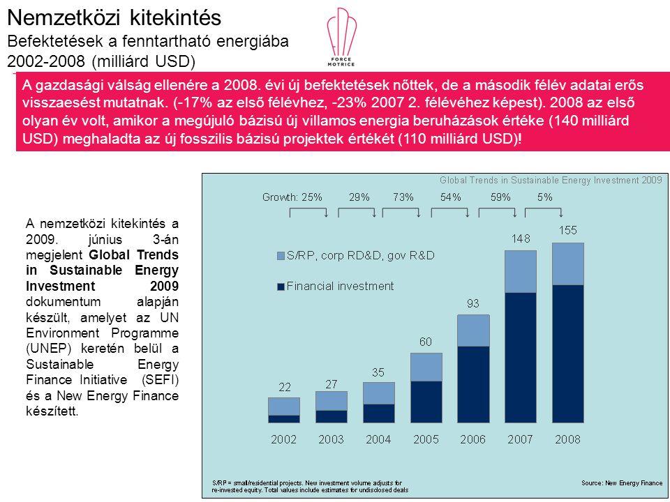Nemzetközi kitekintés Befektetések a fenntartható energiába 2002-2008 (milliárd USD) A gazdasági válság ellenére a 2008. évi új befektetések nőttek, d
